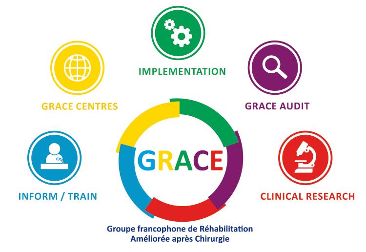 GRACE actions